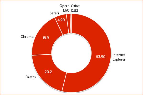 Рыночные доли браузеров для персональных компьютеров в июле 2012 года (здесь и ниже иллюстрации Ars Technica).